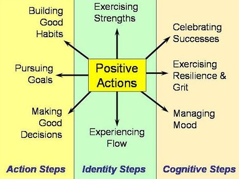 Positive Actions image map