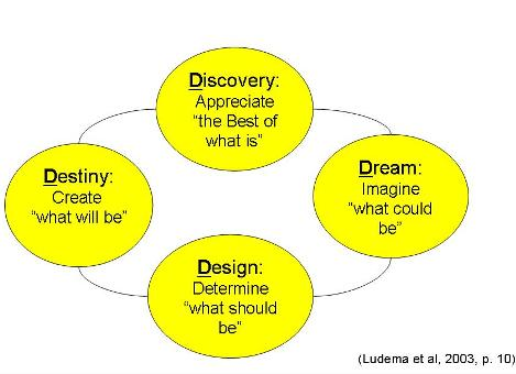 Appreciative Inquiry 4-D Cycle