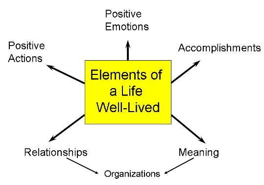 Life Well-Lived Image Map