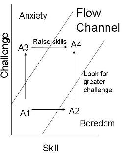 Flow Channel