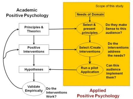 Positive Intervention Life Cycle
