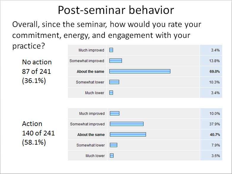 Post-Seminar:  Commitment, Energy, and Enagement