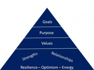 Optimism-to-goals Pyramid