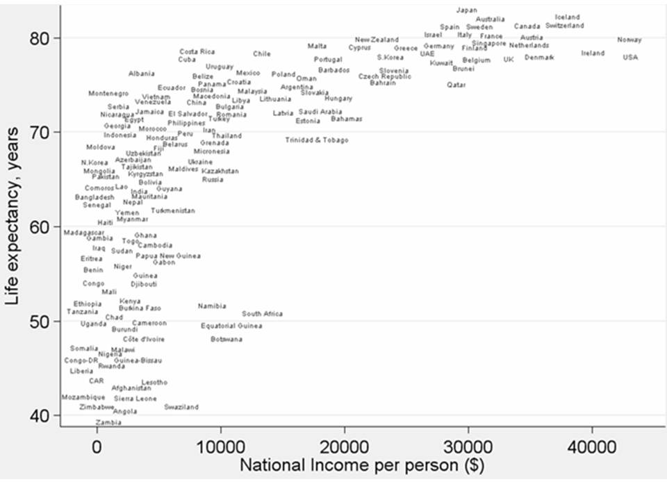 Relationship between Economic Growth and Well-being Measures (World Wide)