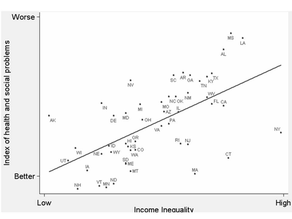 Relationship between Income Equality and Social Measures (United States)