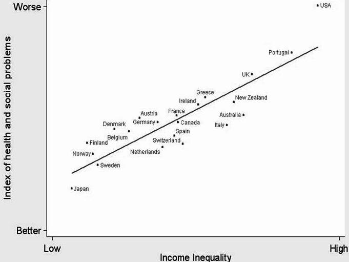 Relationship between Equality and Social Measures (World Wide)