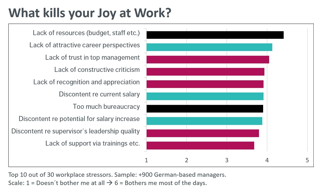 What kills joy at work?